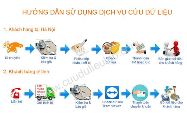 công ty cứu dữ liệu ổ cứng Hà Nội