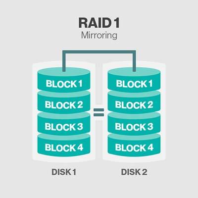Cách phục hồi dữ liệu máy chủ RAID 1