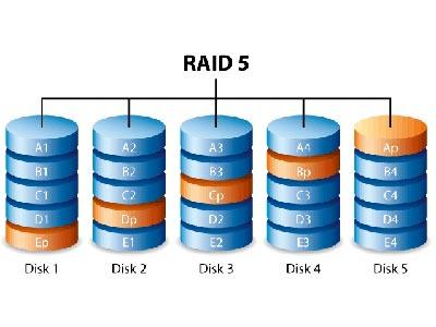 Raid 5 cần mấy ổ cứng, cứu dữ liệu raid 5